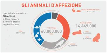 意大利家庭豢养宠物的具体情况