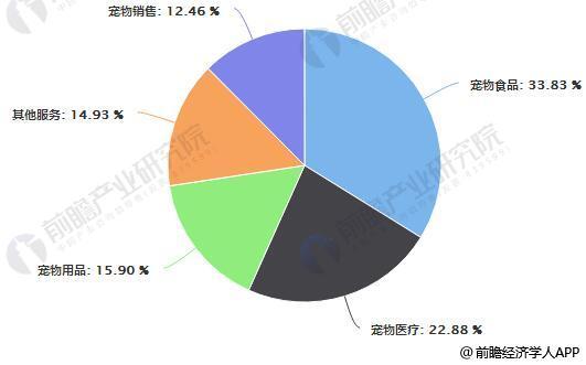 中国宠物行业细分市场占比统计情况